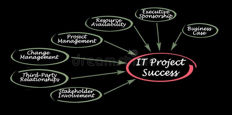 Framgång för IT-projekt stock illustrationer