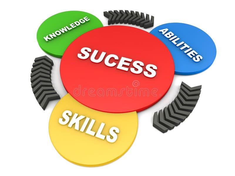 Framgång från kunskapskapaciteter och expertis royaltyfri illustrationer