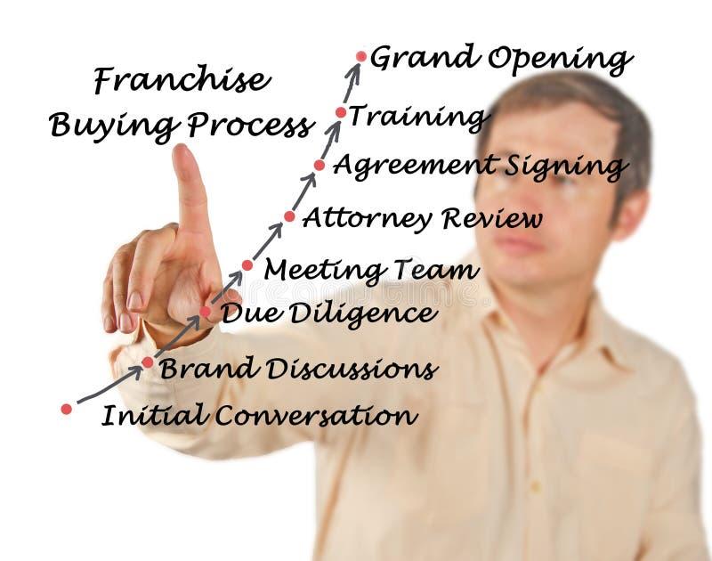 Franchise Buying Process. Diagram of Franchise Buying Process royalty free stock photo