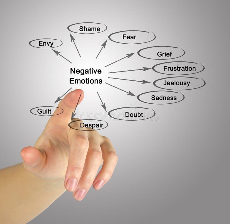 Frau, die negative Gefühle darstellt stockfotografie