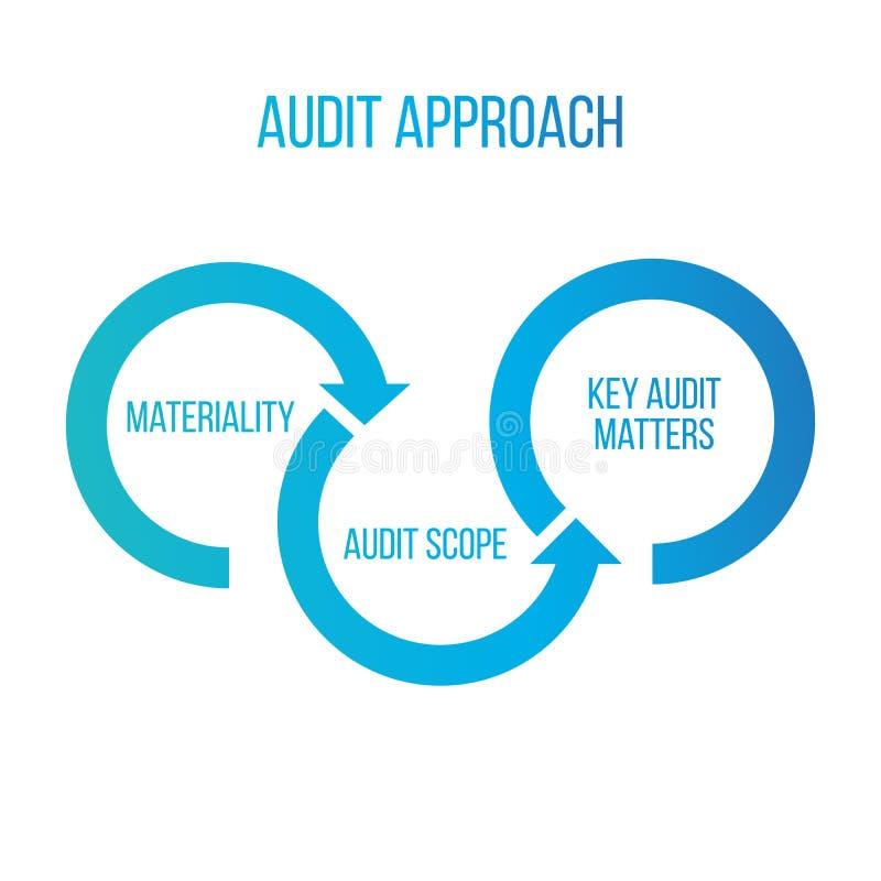 Frecce di approccio di verifica, materialità, portata del controllo, argomenti chiave di verifica Divisione del concetto di econo royalty illustrazione gratis