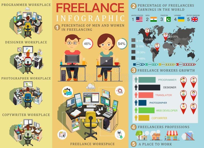 Freelance infographic statistieken en gegevens met grafiek Freelancerswerkplaats De elementen van Infographic Vector vector illustratie