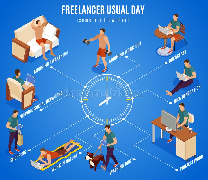 Freelancer Day Isometric Flowchart. Freelancer typical day isometric flowchart round the clock center working during breakfast walking dog outdoor vector vector illustration
