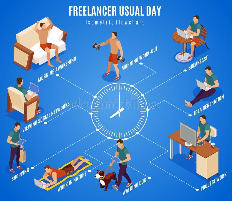 Freelancer dnia Isometric Flowchart ilustracja wektor