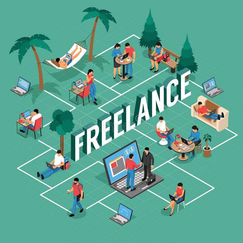 Freelancer Isometric Flowchart. Freelancer flexible remote work locations isometric flowchart with shared office writing home outdoor with laptop vector vector illustration