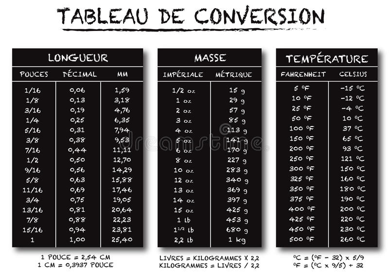 Download French Language Conversion Table Chart Vector Stock Vector    Illustration Of Inches, Text: