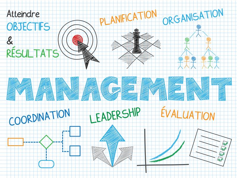 MANAGEMENT Vector Hand-Drawn Graphic Notes in French. French language graphic notes explaining the concept of MANAGEMENT using a variety of colorful, hand-drawn royalty free illustration