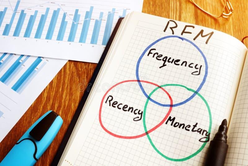 Frequenz-Geldwert RFM Recency geschrieben in eine Anmerkung lizenzfreies stockfoto