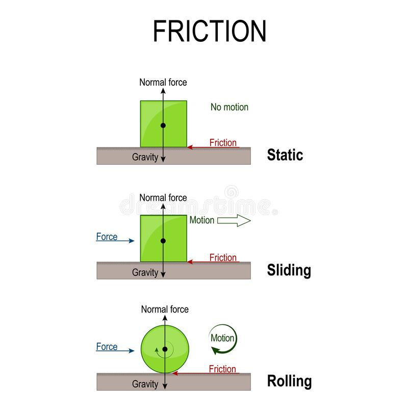 Friction. Rolling, static and sliding friction. simple machines vector illustration