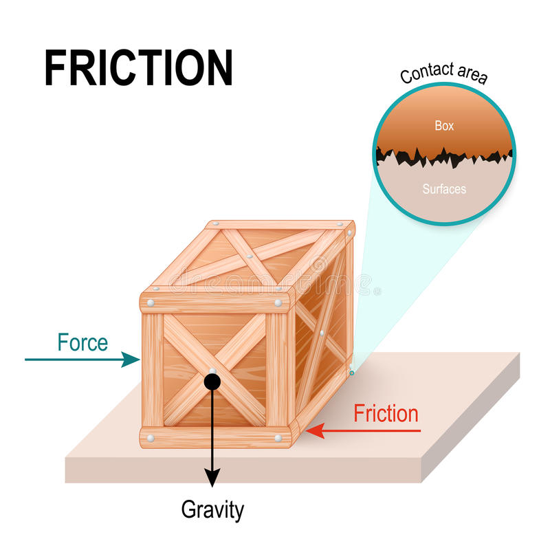 Friction. wooden box on a smooth floor stock illustration