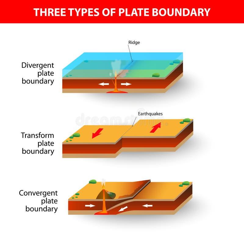 Frontières de plaque tectonique illustration libre de droits