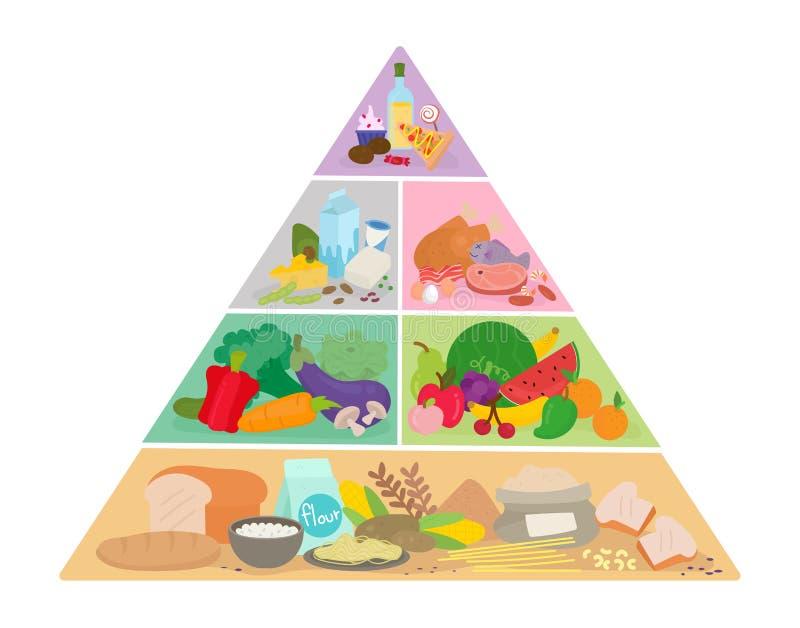 Frucht, Gemüse, Fleisch, Milch, Mutter, Brot und Käse getrennt auf Weiß lizenzfreie abbildung