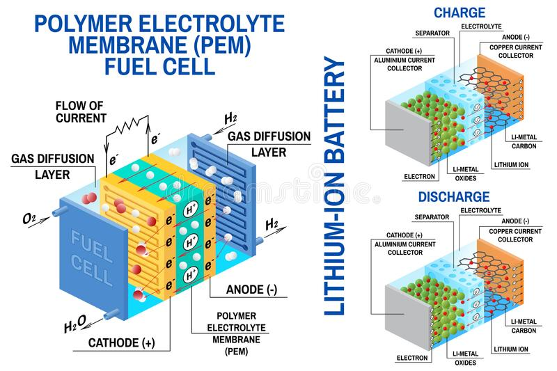 Fuel cell and Li-ion battery diagram. Vector. Device that converts chemical potential energy into electrical energy. Fuel cell uses hydrogen gas and oxygen gas stock illustration