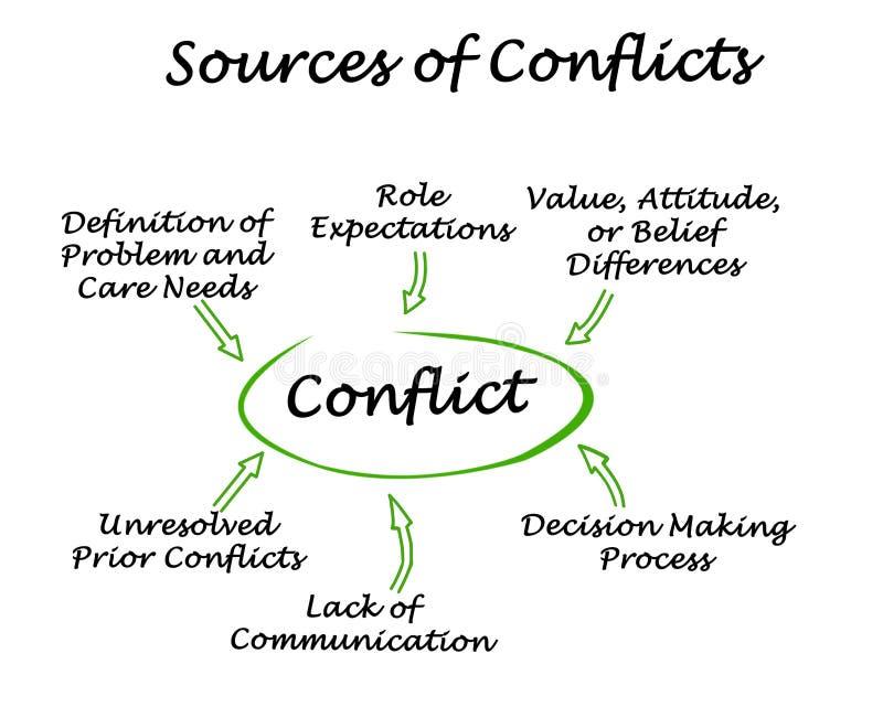 Fuentes de conflictos ilustración del vector
