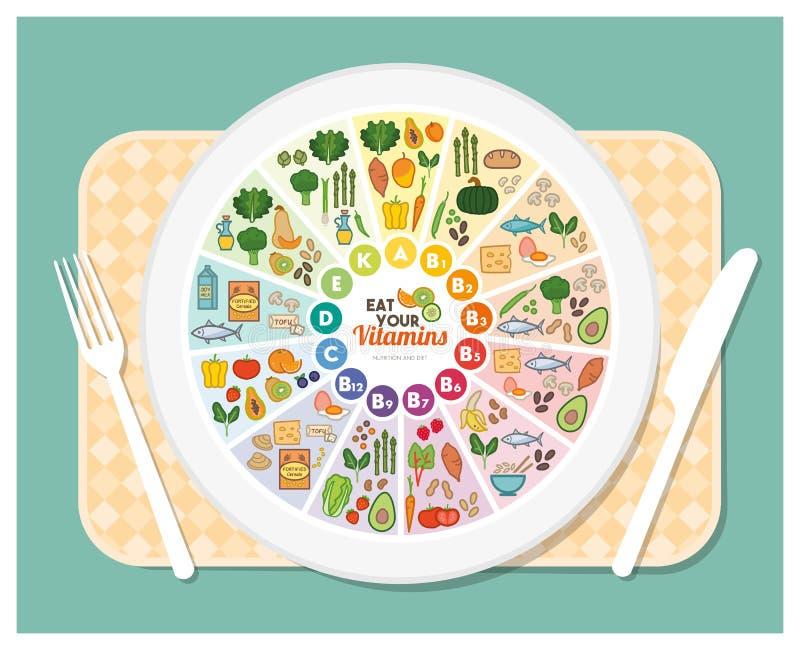 Fuentes de la comida de las vitaminas ilustración del vector