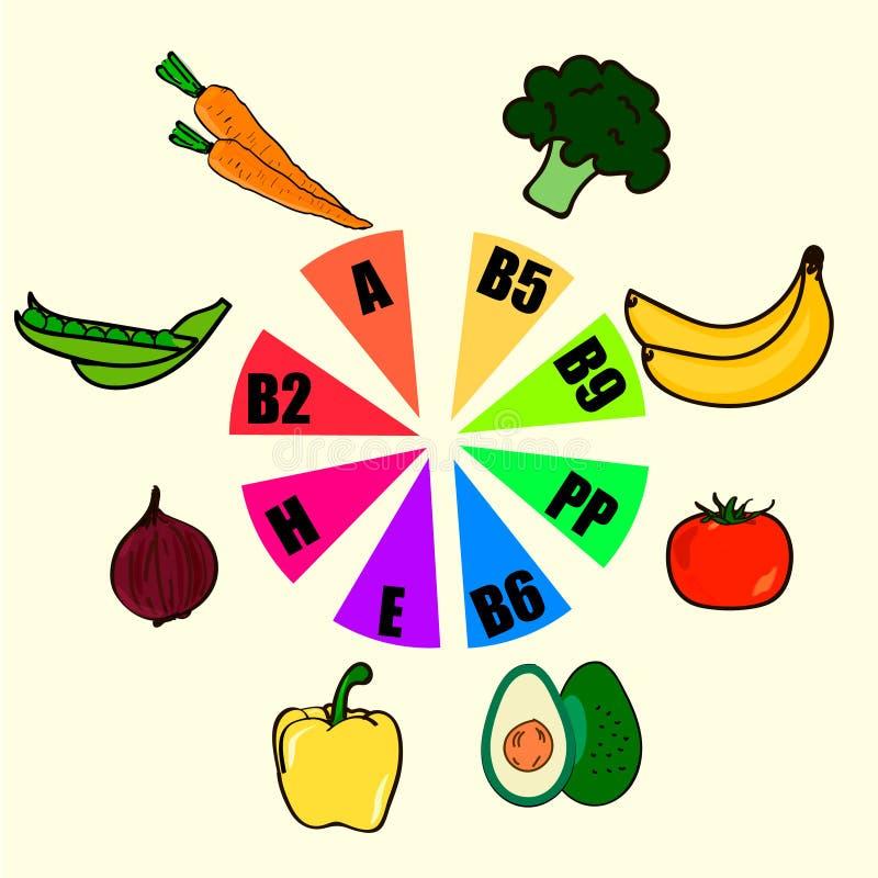 Fuentes y funciones de la comida de la vitamina, carta de la rueda del arco iris con los iconos de la comida, consumición sana y  stock de ilustración