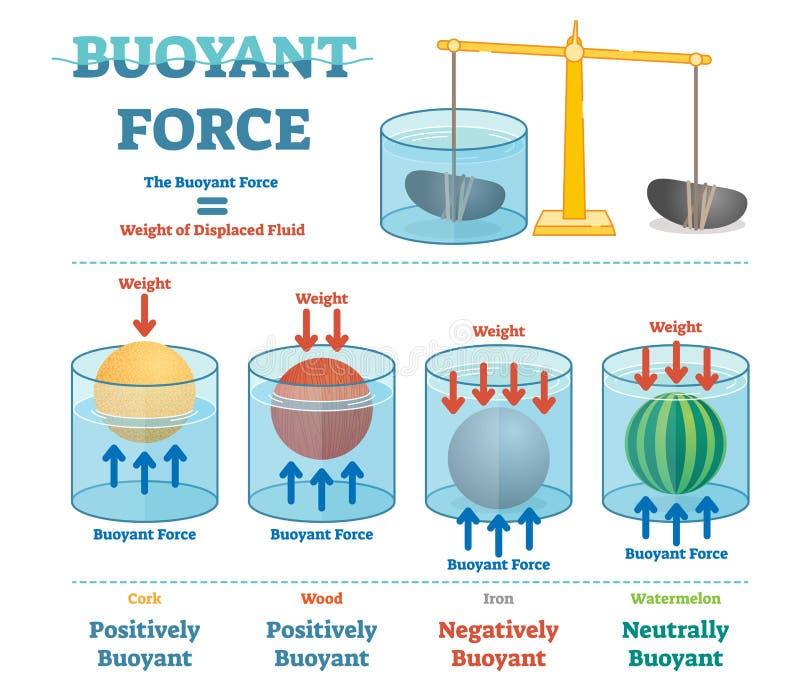 Fuerza boyante, diagrama educativo ilustrativo de la física libre illustration