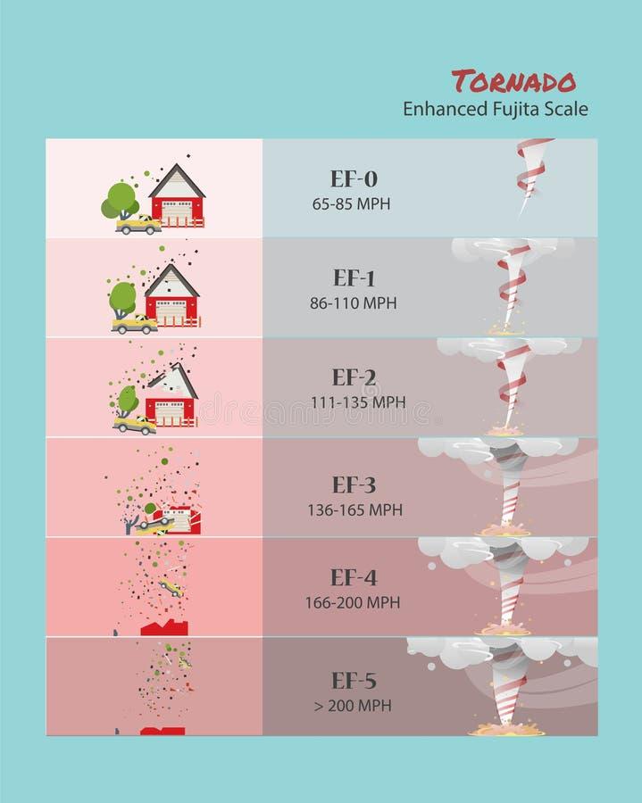 Fuerza mortal del daño del tornado cómo haga la forma de los tornados libre illustration