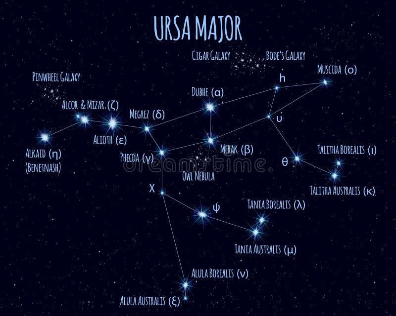 Full Ursa Major konstellation, vektorillustration med namnen av grundläggande stjärnor vektor illustrationer