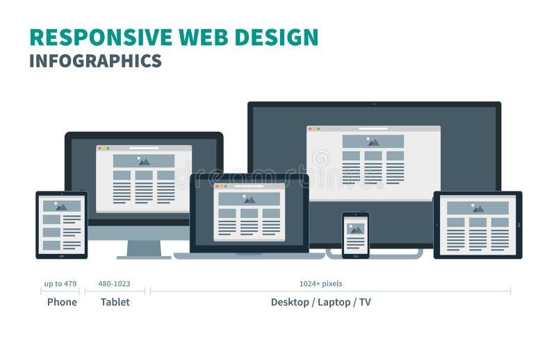 Fully responsive web design for phone, tablet vector illustration