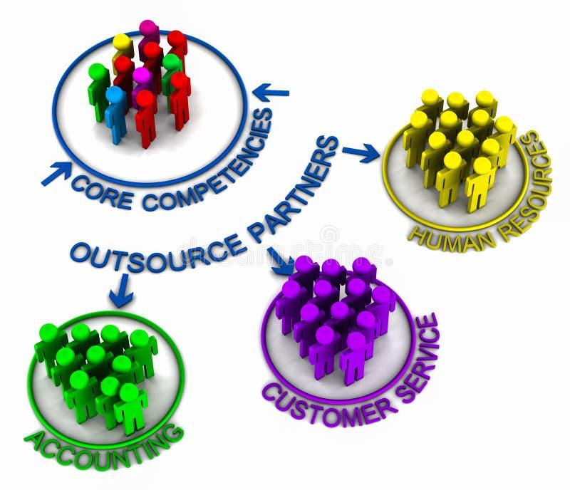 Funções da externalização de BPO ilustração do vetor