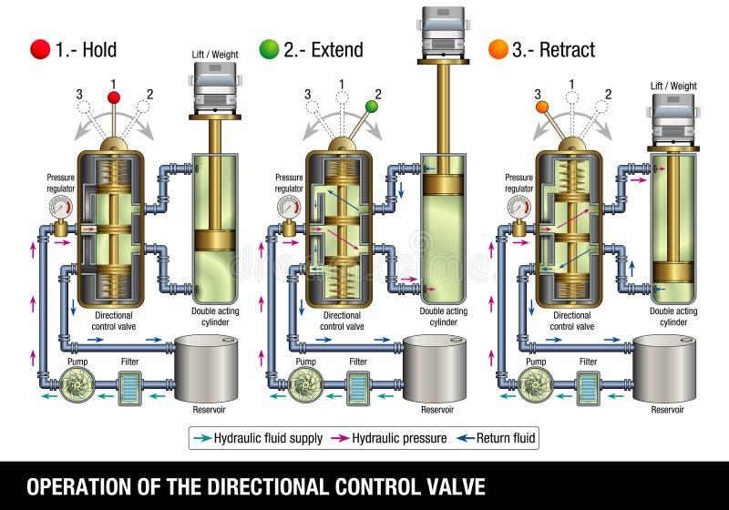 FUNCIONAMENTO DA VÁLVULA DE CONTROLE DIRECIONAL O gráfico ilustra como a válvula de controle de um sistema hidráulico que levante ilustração royalty free