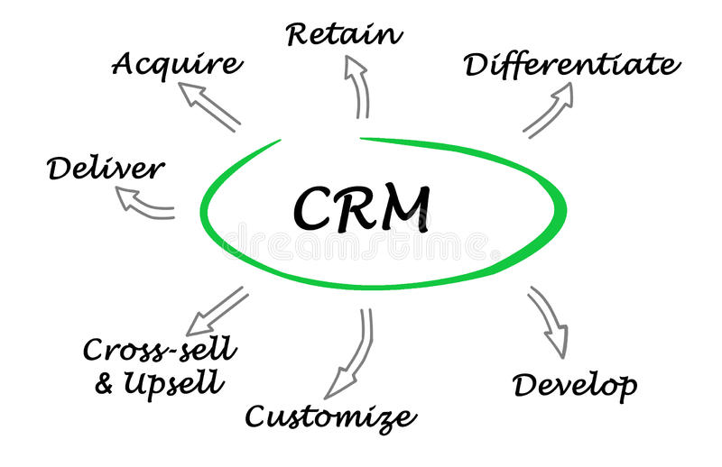 Functions of CRM. Diagram of Functions of CRM royalty free illustration