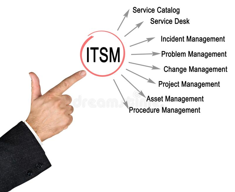 Functions of ITSM. Man presenting Functions of ITSM royalty free stock photography