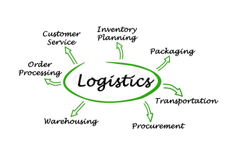 Functions of Logistics. Seven essential Functions of Logistics stock illustration