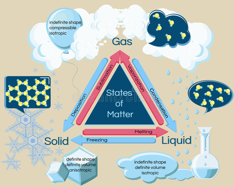 Fundamental states of matter and phase transitions. Changes of physical properties water undergoes under temperature, heating and cooling. Educational stock illustration