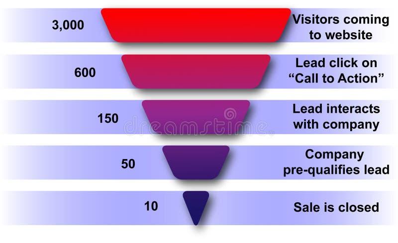 Funil das vendas do Web site
