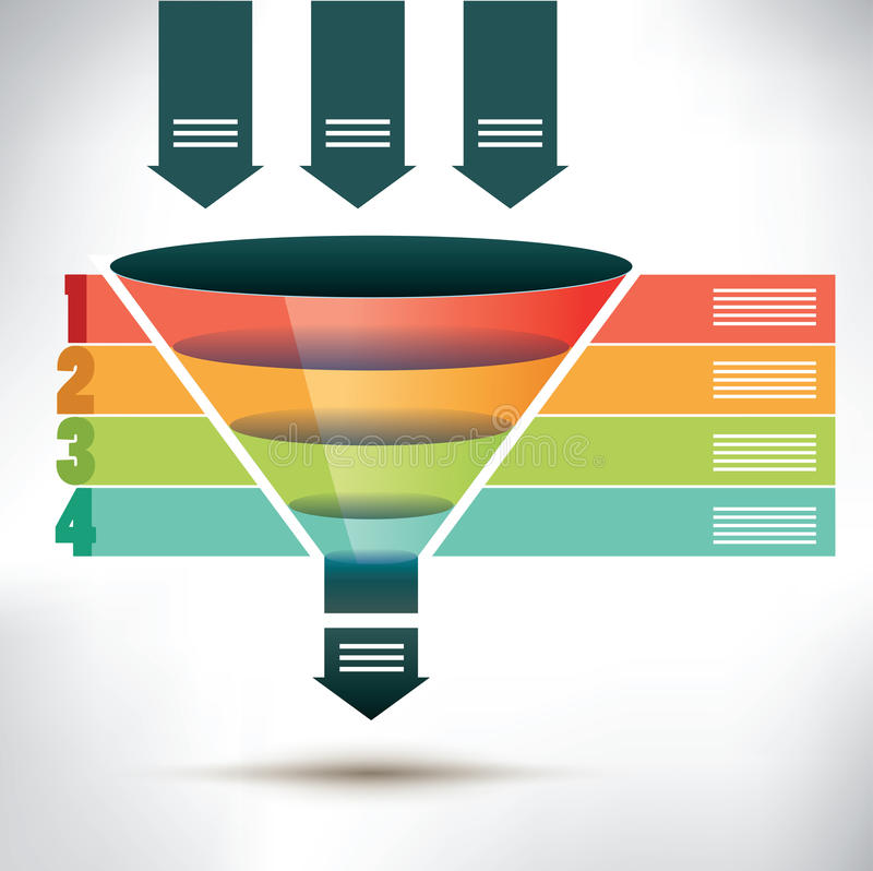 Funnel flow chart template. With three arrows showing input into the funnel passing four colored banners to organize, condense and streamline into one output stock illustration