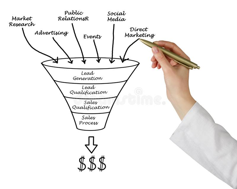 From Lead Generation to Profit. Funnel: From Lead Generation to Profit stock images