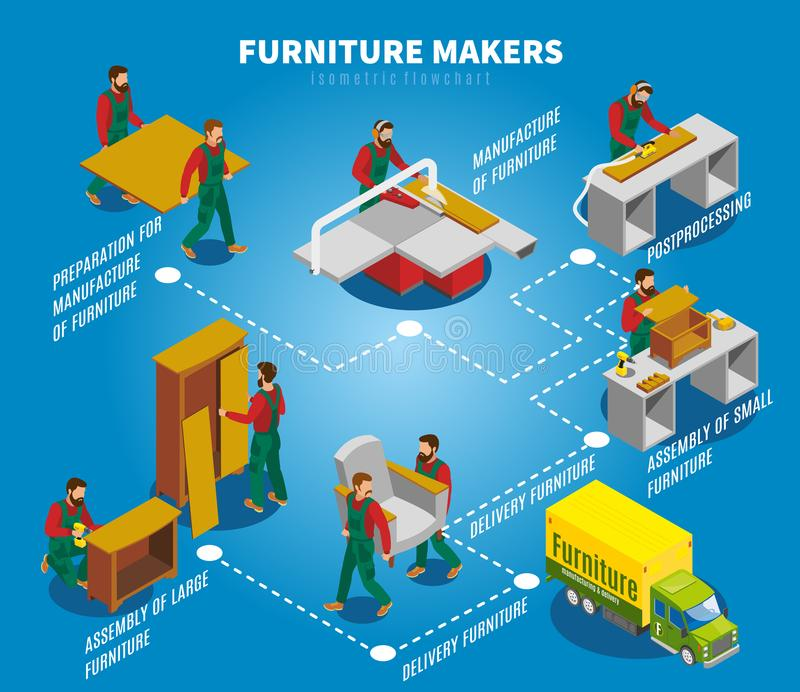 Furniture Makers Isometric Flowchart. Makers during production and assembly of furniture, truck for delivery, isometric flowchart on blue background vector royalty free illustration
