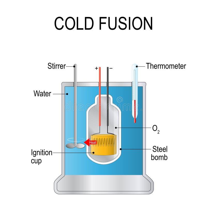 Fusão fria tipo suposto de reação nuclear teórico ilustração royalty free