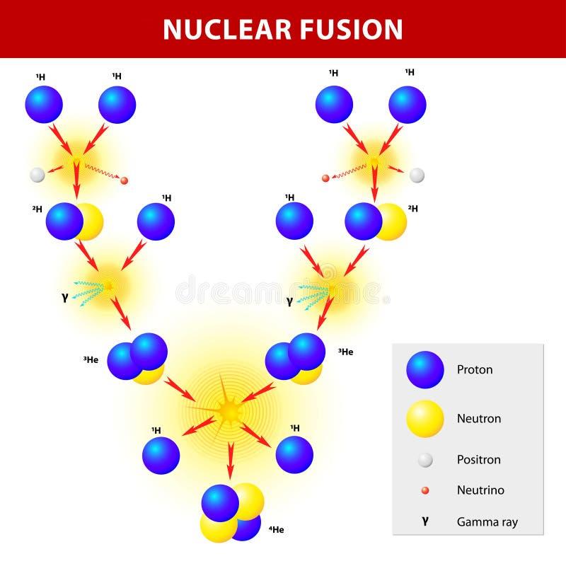 Fusion nucléaire illustration de vecteur