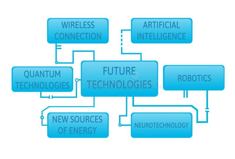 Future technolgies organization chart template in blue. Flat vector illustration. Isolated on white background. Future technolgies organization flow-chart royalty free illustration