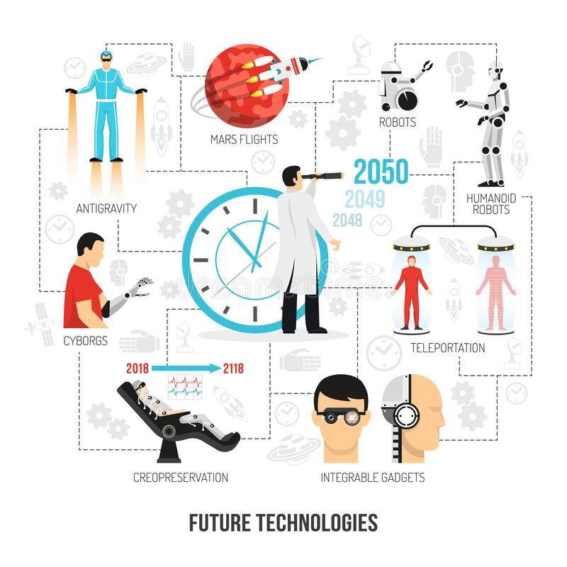 Future Technologies Flat Flowchart Poster. Future civilization technologies development futurology flat flowchart poster with android robots teleportation stock illustration