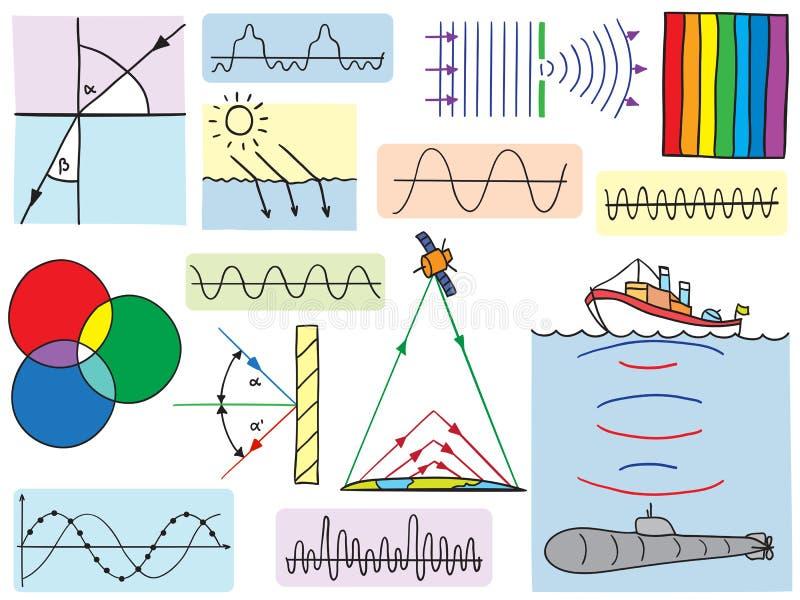 Fysica - schommelingen en golvenfenomenen royalty-vrije illustratie