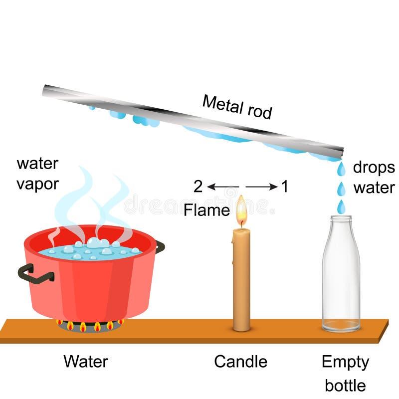 Fysica - Waterdamp en metaalstaaf royalty-vrije illustratie