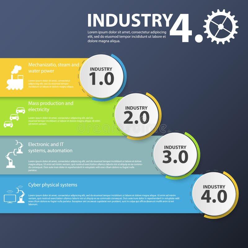 Fysieke systemen, wolk die, de cognitieve gegevens verwerkende industrie 4 gegevens verwerken infographic 0 Industrie 4 royalty-vrije illustratie