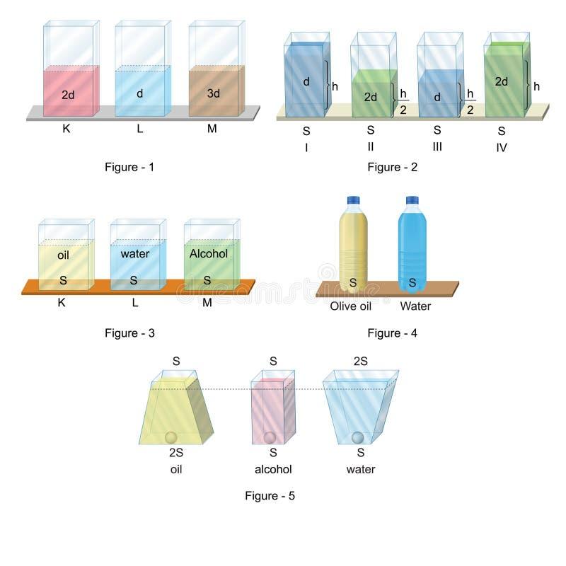 Fysik - diagram för vätsketryck stock illustrationer