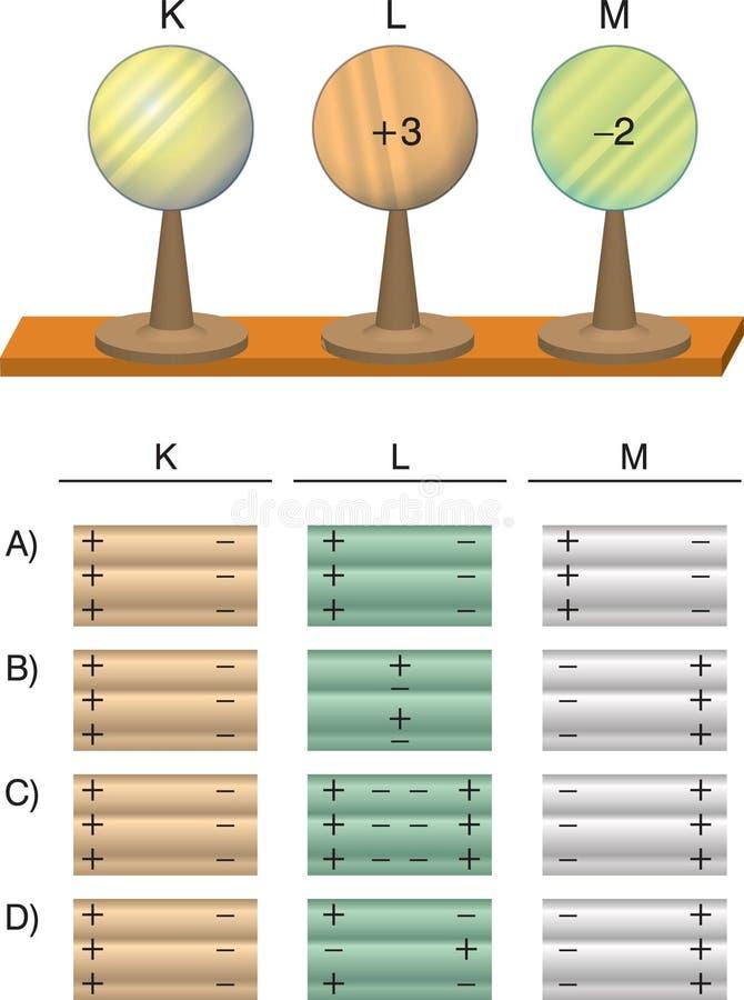 Fysik - elektrisk partikelnegation och realitet royaltyfri illustrationer