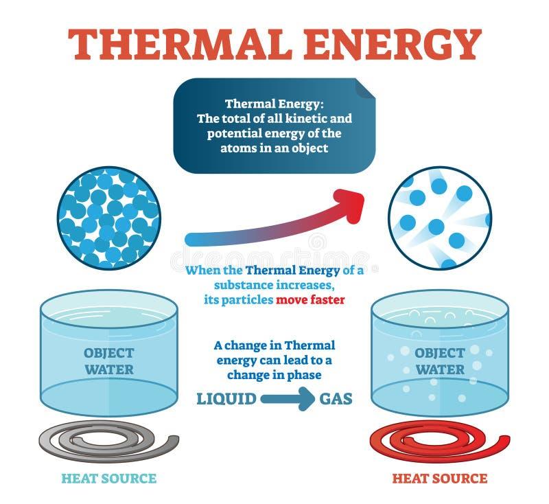 Fysikdefinition för termisk energi, exempel med vatten och rörande partiklar för kinetisk energi som frambringar värme också vekt stock illustrationer