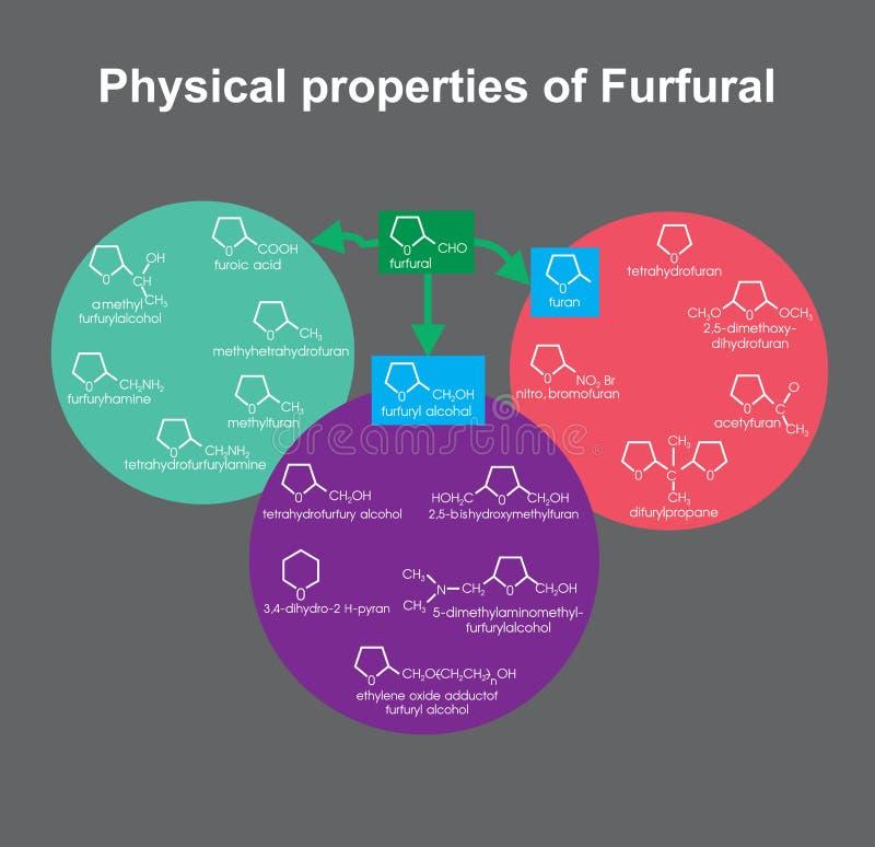 Fysische eigenschappen van Furfural Onderwijs Infographic Vector ontwerp vector illustratie