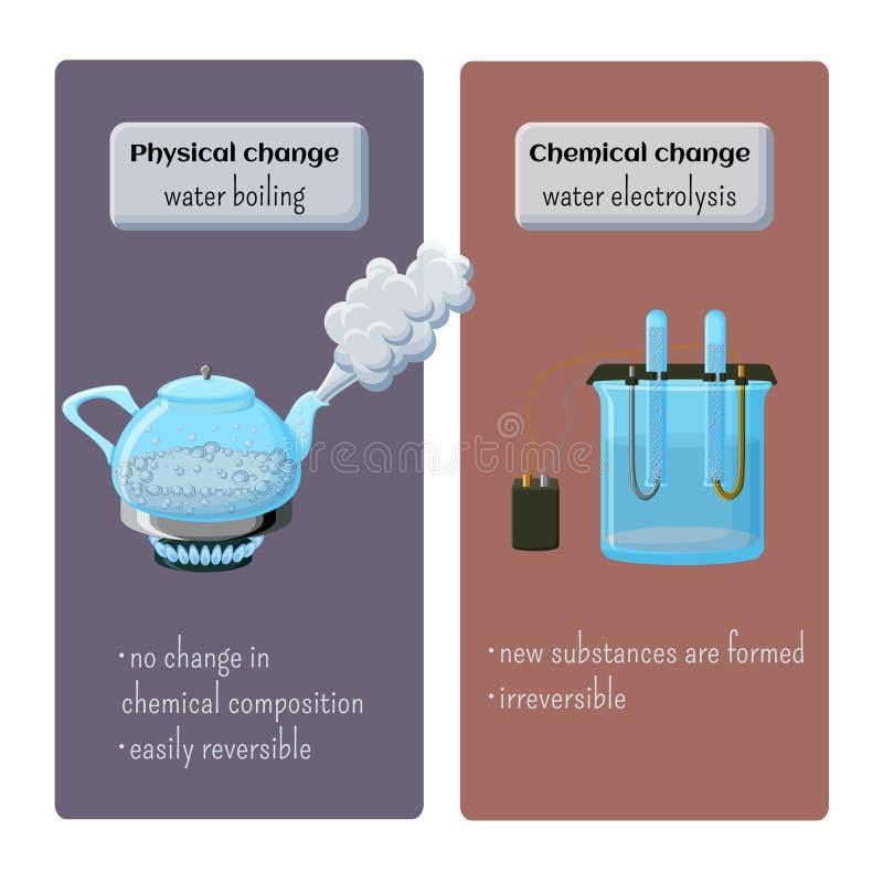 Fysiska och kemiska ändringar - bevattna att koka och bevattna elektrolys vektor illustrationer
