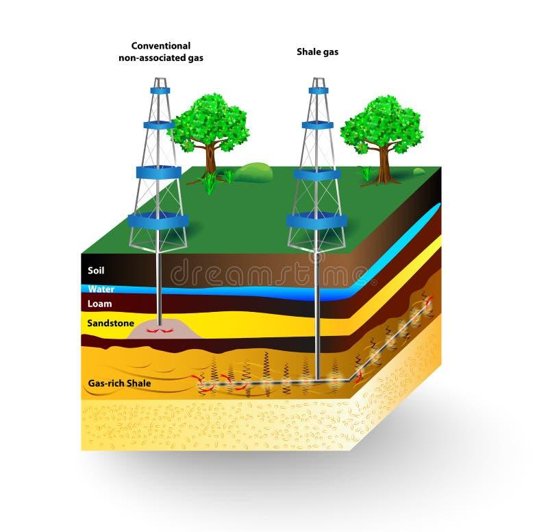 Gás do xisto. Diagrama do vetor ilustração do vetor