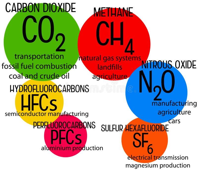 Gáses de estufa ilustração do vetor