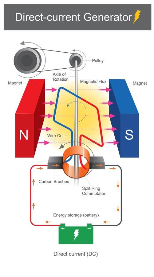 Générateur à courant continu illustration de vecteur
