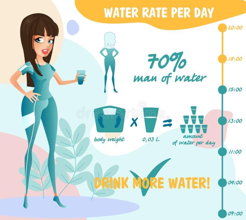 Gör hur mycket vatten för tecknade filmen dig egentligen behovsjämvikt för hälsovårdaffisch eller stil för anvisningslägenhetdesi vektor illustrationer